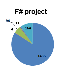 F# code size